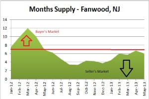 fanwood  months supply
