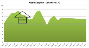 kenilworth months supply