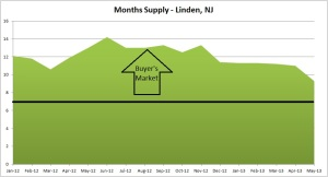 linden months of supply