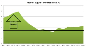 mountainside months of supply