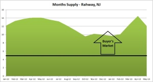 rahway months of supply