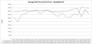springfield price
