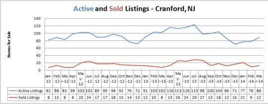 cranford inventory