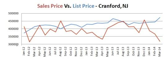 cranford prices
